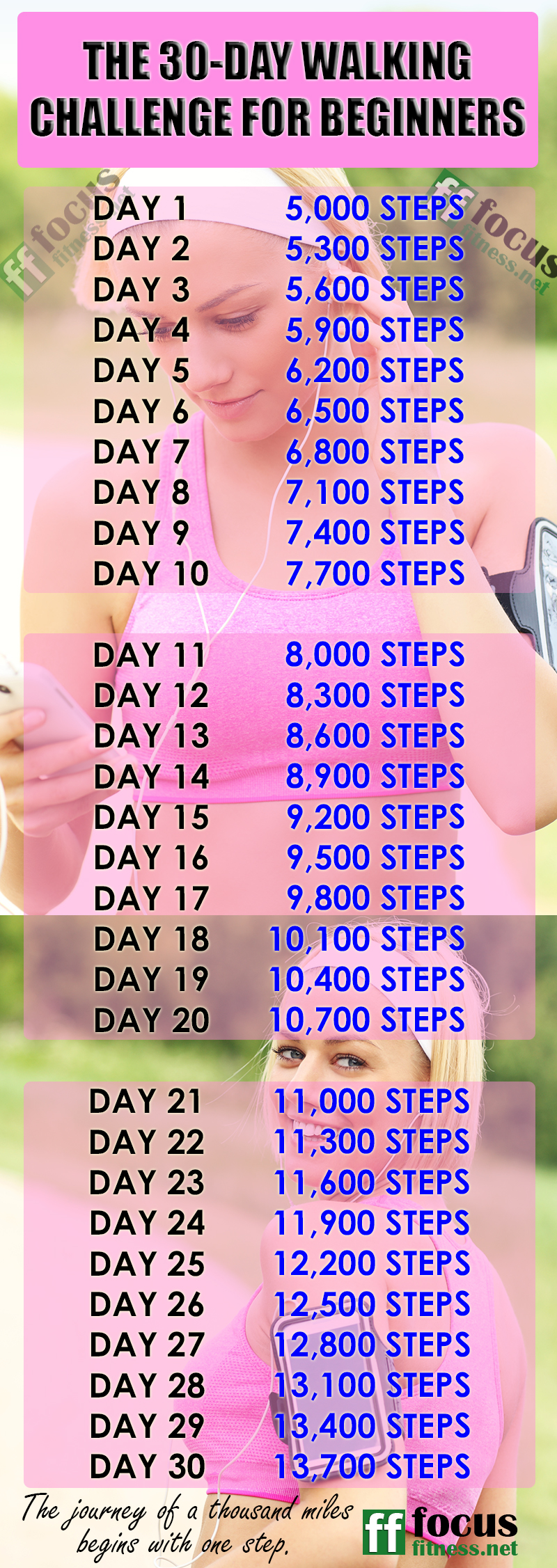 Take on the 30-day weight loss walking challenge for beginners to reach 13,000 steps in just 30 days. Day by day during the first week, you'll look slimmer #walking #challenge #weightloss #beginners #focusfitness